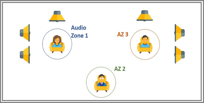AudioZones2